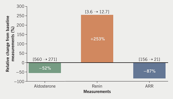 Birkinshaw - Figure 1. Relative changes in concentration of aldosterone, renin and aldosterone/renin ratio (ARR) from baseline measurements while patient was taking progestogen-only pill (POP) and four weeks after POP omission. Relative change was calculated as (POP-free measurement minus Baseline measurement) / Baseline measurement, expressed in percentage. First number in square brackets indicates baseline measurement and second indicates POP-free measurement