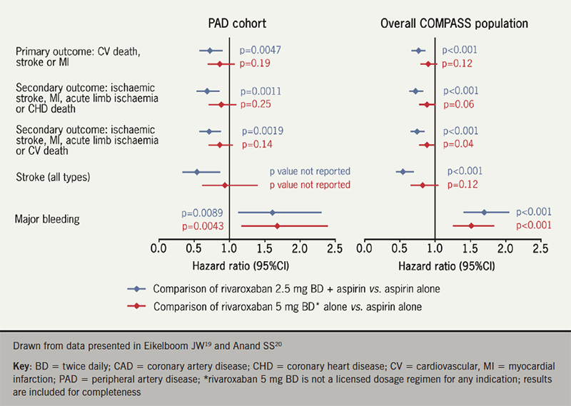 COMPASS trial combining rivaroxaban - Figure 2. Selected outcomes from the COMPASS trial