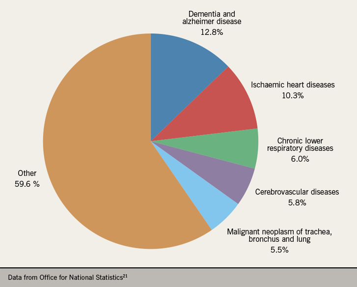 Heart failure module 1 - Figure 3. Causes of death in England and Wales in 2018