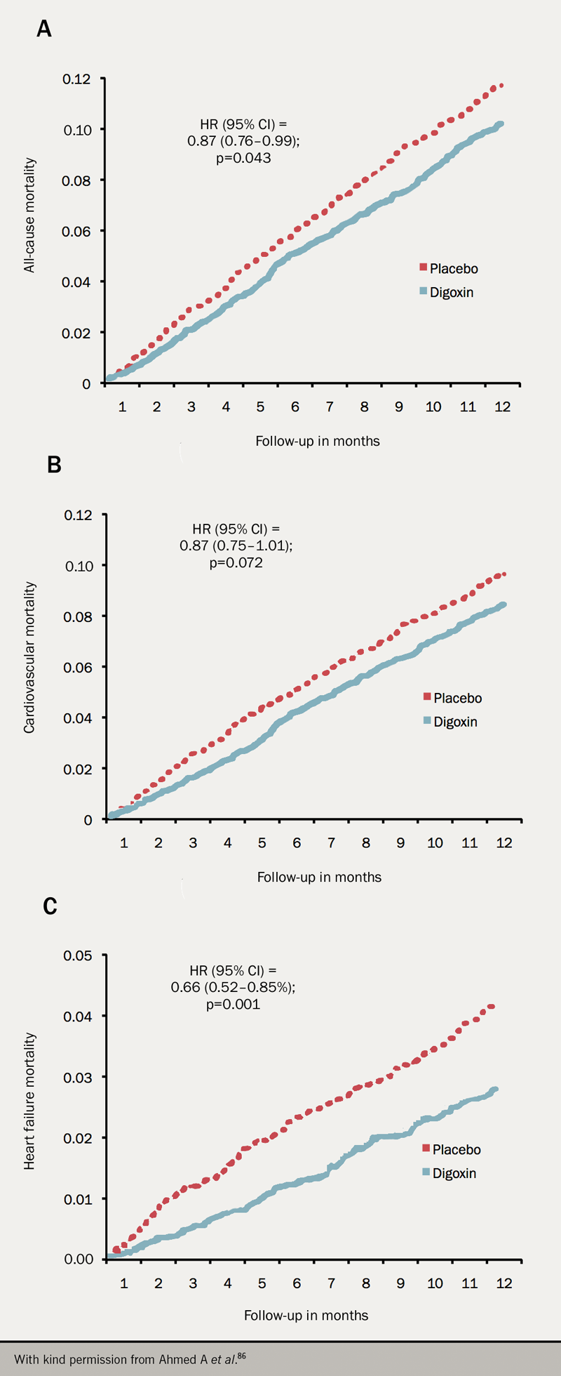 Heart failure module 3 - Figure 6. Effectiveness of digoxin in reducing one-year mortality in chronic heart failure in the Digitalis Investigation Group trial