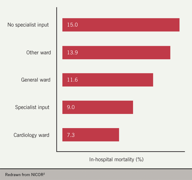 Heart failure module 1 - Figure 6. Inhospital mortality 2017–2018
