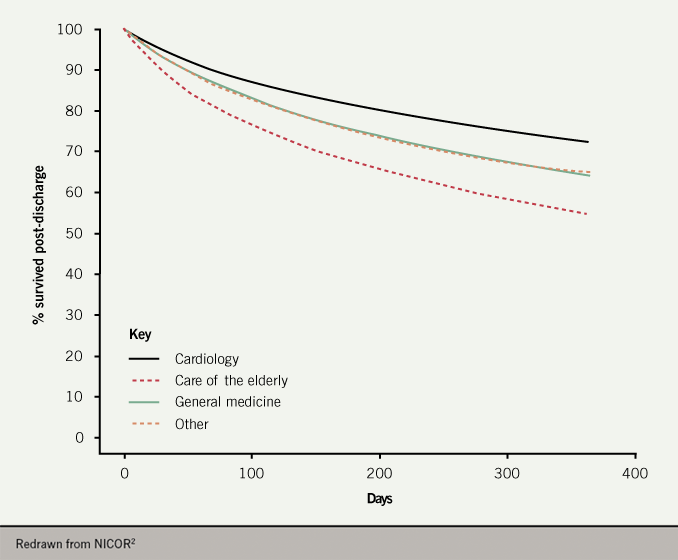 Heart failure module 1 2020 - Figure 7. All-cause mortality following discharge from hospital according to place of care during admission 2017–2018