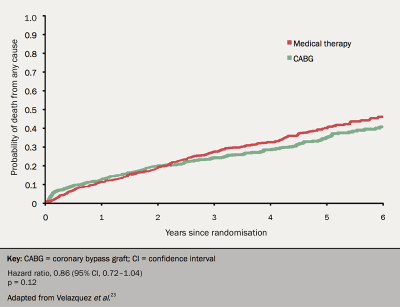 Heart failure module 6 - Figure 10. Primary outcome from the STICH trial, showing no significant difference in all-cause mortality between those patients treated with coronary artery bypass grafting and those treated with optimal medical therapy