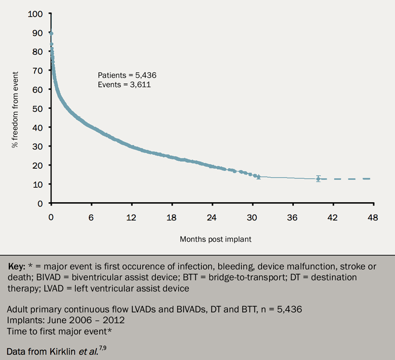 Heart failure module 6 - Figure 4. Graph showing time to first major event with 70% of patients suffering an adverse event during the first year following implant for mechanical circulatory support
