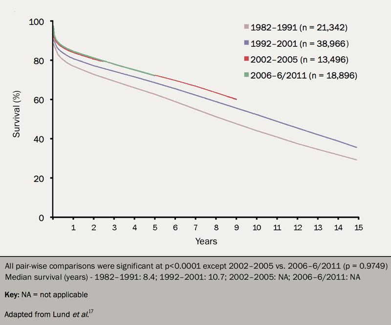 Figure 5. Long-term survival for adult recipients after cardiac transplantation