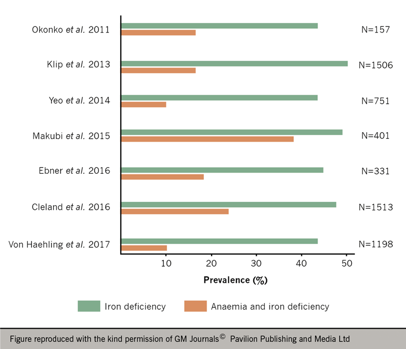 Heart failure module 5: special cases - Figure 8. Prevalence of iron deficiency and iron deficiency anaemia by patient populations