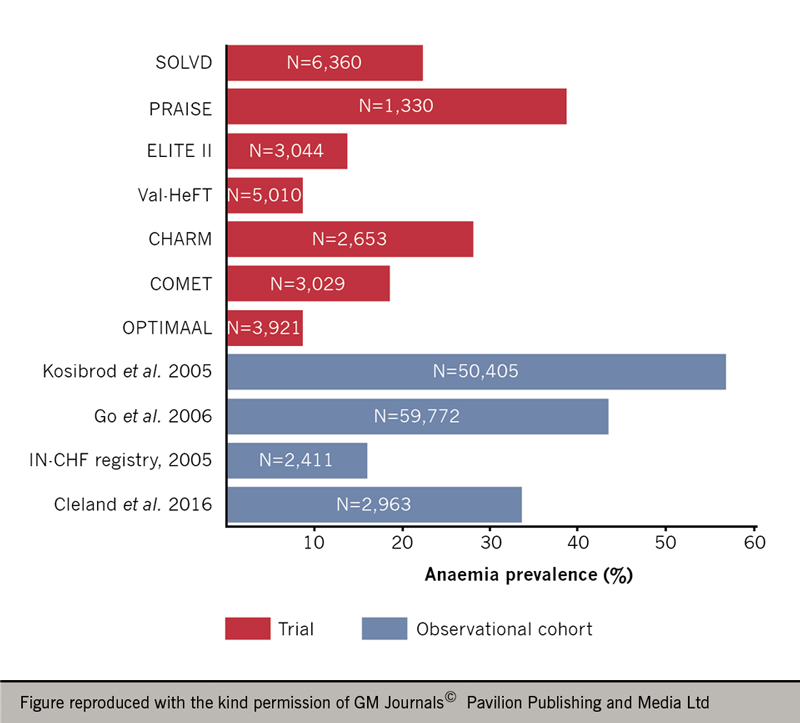 Heart failure module 5: special cases - Figure 6. Prevalence of anaemia in different patient populations