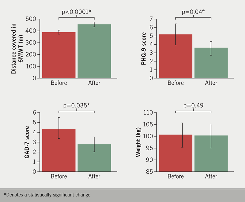 Mills - Figure 2. The effect of an exercise-based cardiac rehabilitation on six-minute walk test (6MWT), Patient Health Questionnaire (PHQ-9) score, Generalised Anxiety Disorder Questionnaire (GAD-7) score, and weight, in patients with atrial fibrillation