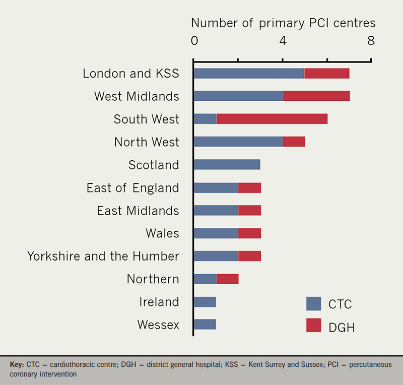 Adlan - Figure 1. Bar chart showing the number of primary PCI centres who responded according to UK Cardiology Speciality Training Deanery