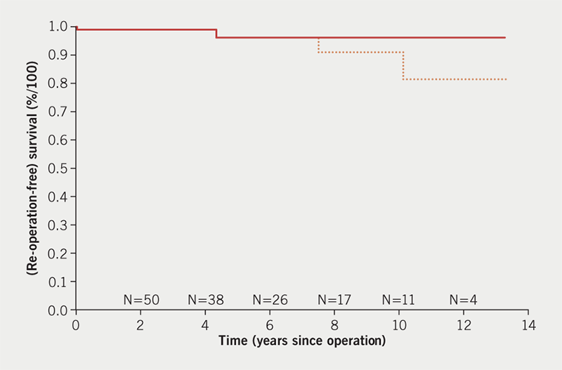 Pepper - Figure 5. Kaplan-Meier analysis prepared by Professor J J M Takkenberg. Time-to-event analysis shows two deaths at 5 days and at 4.5 years and two re-operations at 6 and 9 years. The small numbers of patients 'at risk' with more than 2 years of follow-up affects the appearance of the chart. The single event at 9 years has a large impact on the overall analysis of survival because of the few patients operated on that long ago