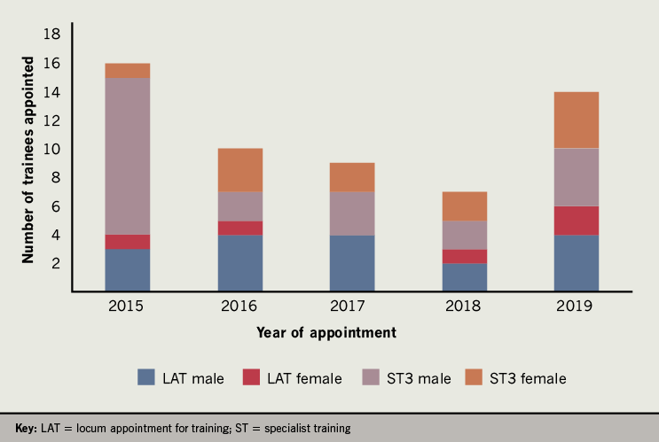 Kurdi - Figure 2. Distribution of cardiology training appointments in Wales by gender from 2015 to 2019