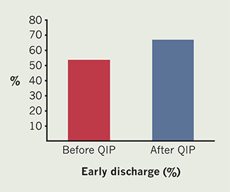Arif - Figure 1. Proportion of low-risk ST-elevation myocardial infarction (STEMI) patients discharged within 48 hours before and after the quality improvement project (QIP)