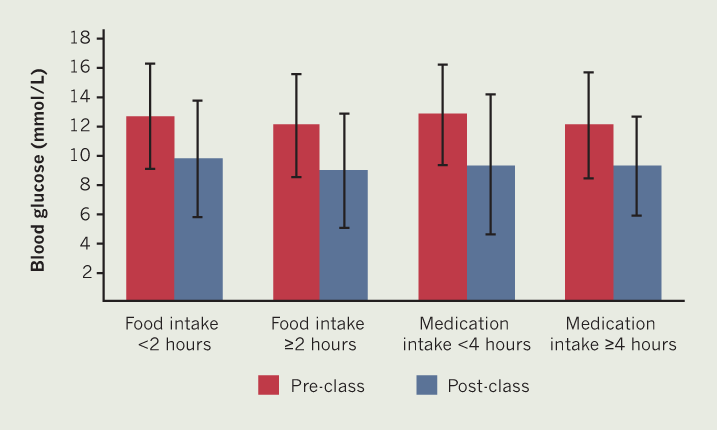 Grove - Figure 1. Changes in capillary blood glucose by timing of food and anti-hyperglycaemic medication intake