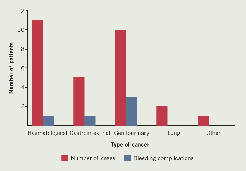 Mehta - Figure 1. Distribution of cancer type and associated bleeding complications in patients taking direct oral anticoagulants (DOACs) for stroke prevention in atrial fibrillation (SPAF). There were no thromboembolic complications