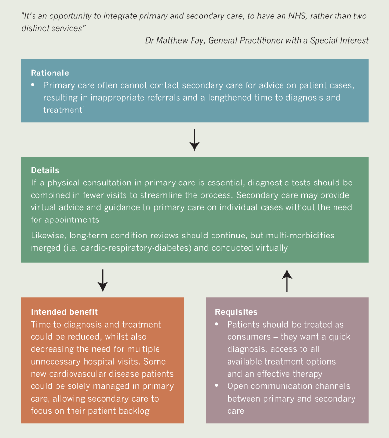 BJC 2020 supplement 2 - Recommendation 2a algorithm. Integrating primary and secondary care - diagnosis