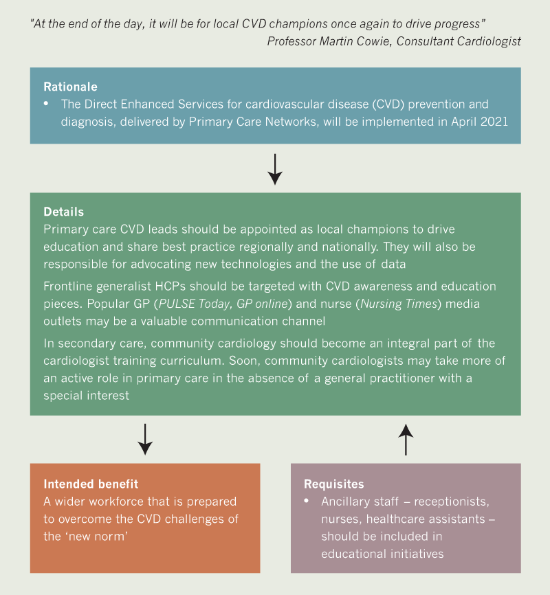 BJC 2020 supplement 2 - Algorithm 3c. Ongoing education and support for healthcare professionals (HCPs)