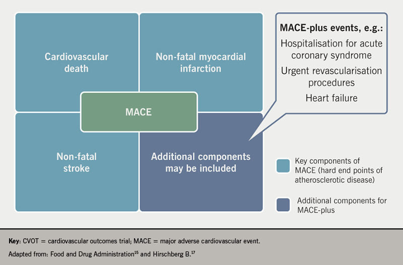 Diabetes module 1 - Figure 4. Major adverse cardiovascular events in diabetes cardiovascular outcome trials (CVOTs)