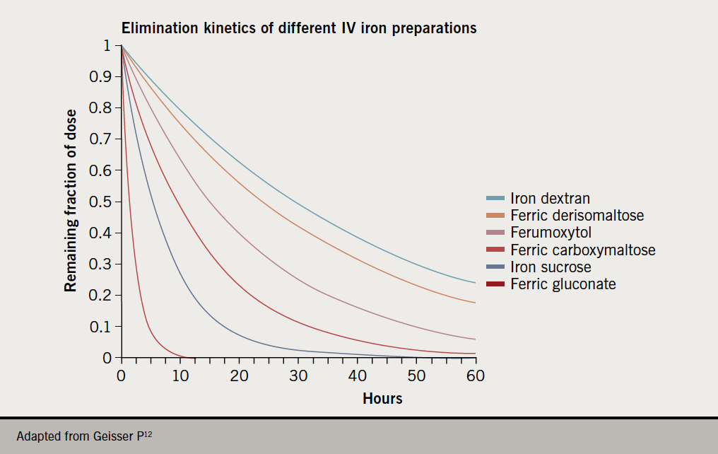 IV iron supplement - Figure 3. Differences in the pharmokinetic profile of intravenous (IV) iron preparations