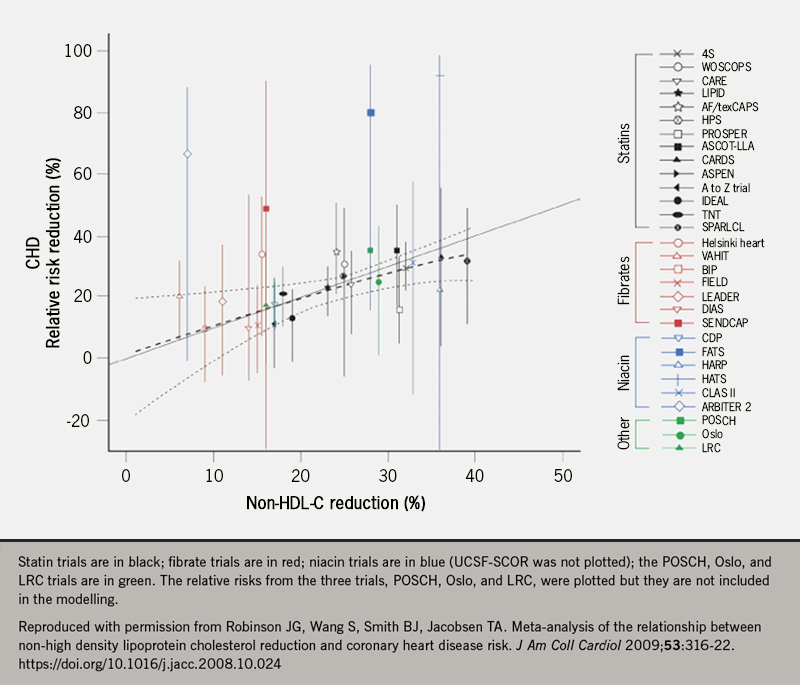 Lipids module 4 - Figure 1. Estimated change in the relative risk of a coronary heart disease (CHD) event (nonfatal myocardial infarction or CHD death) associated with non–high-density lipoprotein cholesterol (HDL-C) reduction with statins at a mean follow-up of 4.5 years (dashed line) along with the 95% Bayesian confidence interval (dashed boundary lines). The solid line indicates a 1:1 relationship. The crude risk estimates from the individual studies are plotted along with their associated 95% confidence intervals