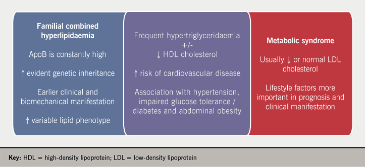 Lipids module 3 - Figure 3. Overlapping phenotypic features and differences between the metabolic syndrome and familial combined hyperlipidaemia