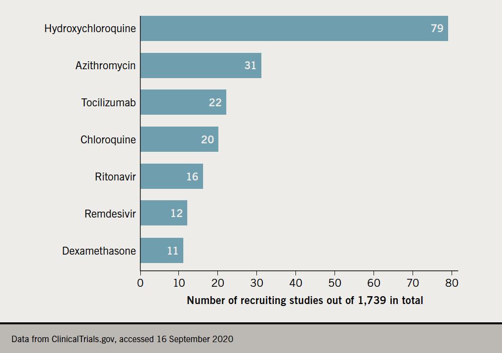 Birkhoezler - Figure 1. Summary of coronavirus disease 2019 (COVID-19) treatment trials