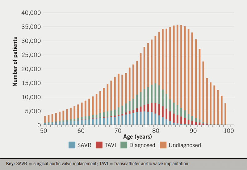 MacCarthy - Figure 1. Severe symptomatic aortic stenosis population by age