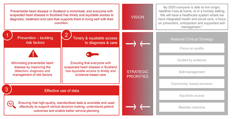 Sandman - Figure 1. Key priorities in new heart disease strategy. National Clinical Strategy (2016)