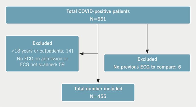 Yuan - Figure 1. Flow pathway of patient inclusion