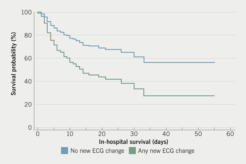 Yuan - Figure 2. Cox-proportional analysis: Cox-proportional hazard ratio for any electrocardiogram (ECG) abnormality