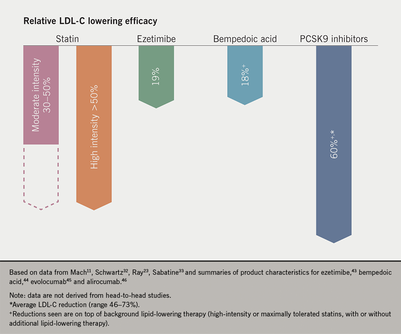 Inclisiran supplement article 2: Figure 3. Typical percentage low-density lipoprotein cholesterol (LDL-C) reductions using major classes of drugs