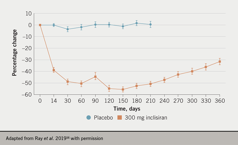 Inclisiran supplement article 3: Figure 2. Time course of percentage change of low-density lipoprotein cholesterol (LDL-C) through to one year with the two-dose 300 mg regimen of inclisiran (on day one and day 90) versus placebo