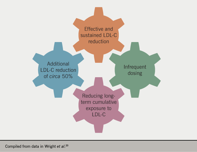 Inclisiran supplement article 3: Figure 3. Characteristics of inclisiran treatment that support effective cholesterol-lowering strategies