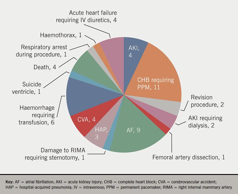 Osmanska - Figure 2. Peri-procedural complications during index admission