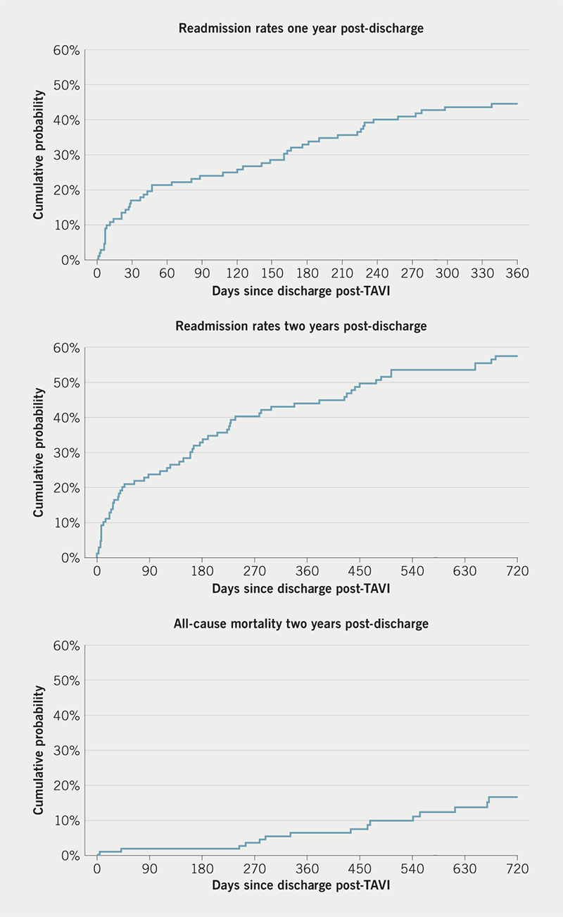 Osmanska - Figure 3. Outcomes of interest (readmissions and mortality)