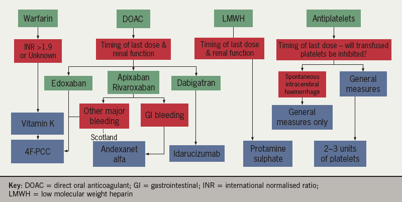 Anticoagulation - Figure 1. Flowchart summarising reversal agents for antithrombotic therapy. In each situation, the risk and benefit should be weighed up, considering the strength of the evidence in each situation and the individual clinical situation