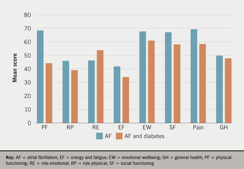 Hall - Figure 1. Mean scores for the short form (SF)-36 quality of life (QoL) domains