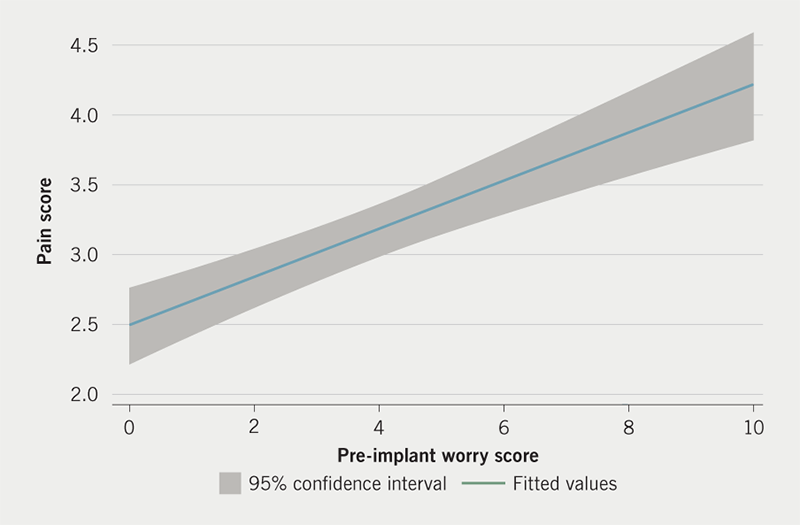 Wilson - Figure 3. Relationship between patient-reported pre-implant worry and patient-reported pain scores